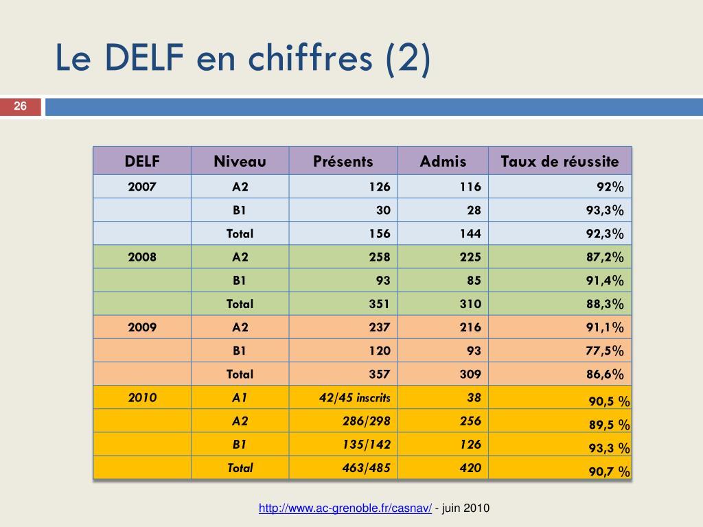 Le DELF en chiffres (2)