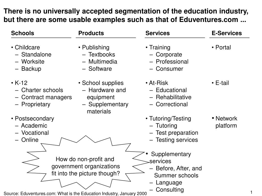 There is no universally accepted segmentation of the education industry, but there are some usable examples such as that of Eduventures.com ...