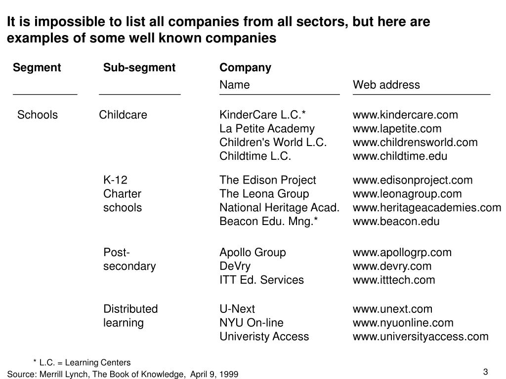 It is impossible to list all companies from all sectors, but here are examples of some well known companies