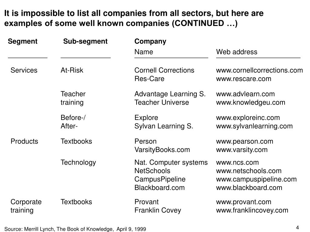 It is impossible to list all companies from all sectors, but here are examples of some well known companies (CONTINUED …)