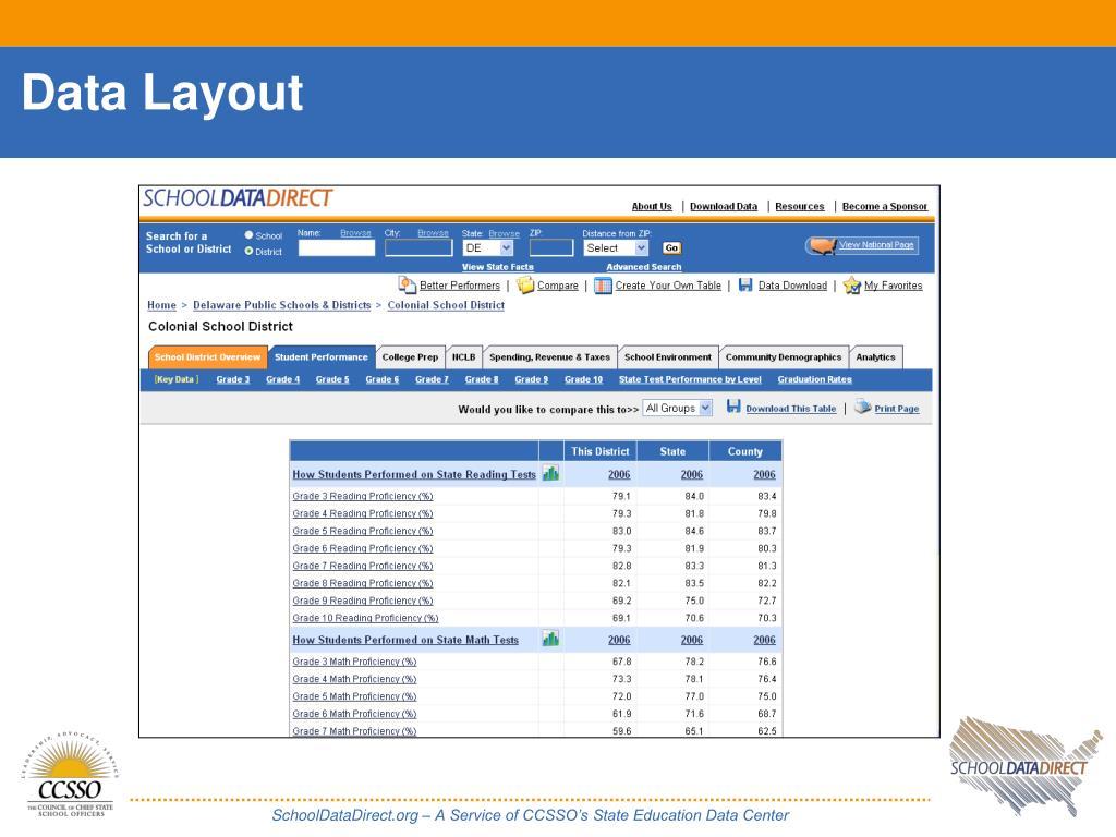 Data Layout