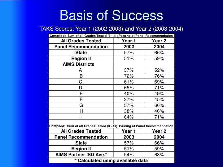 Basis of Success