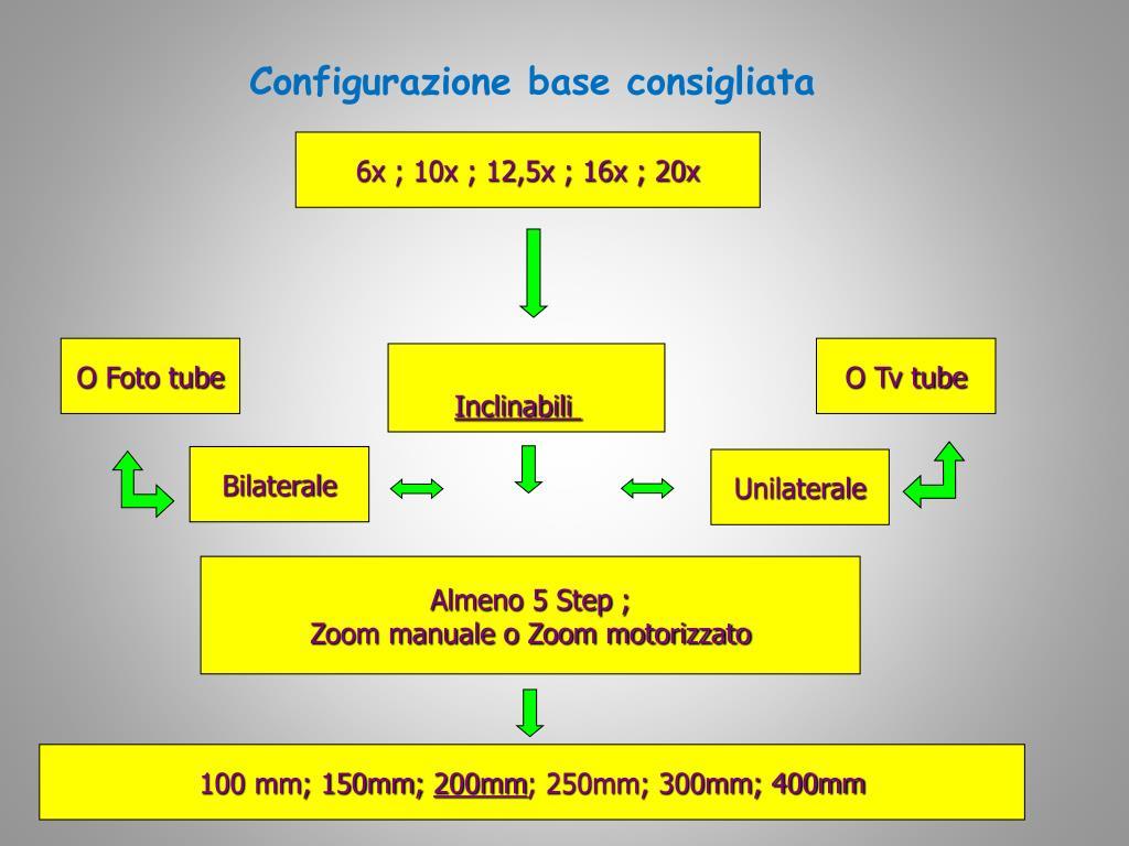 Configurazione base consigliata