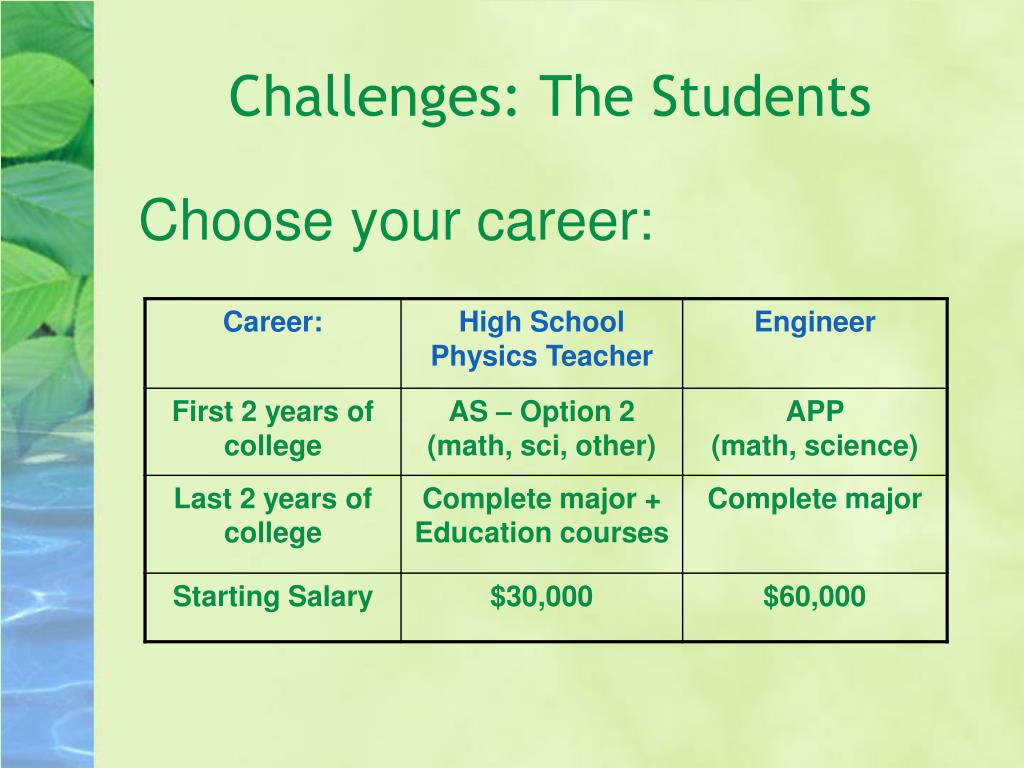 Challenges: The Students