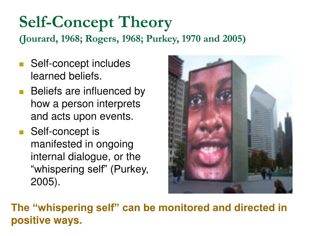 Self-Concept Theory