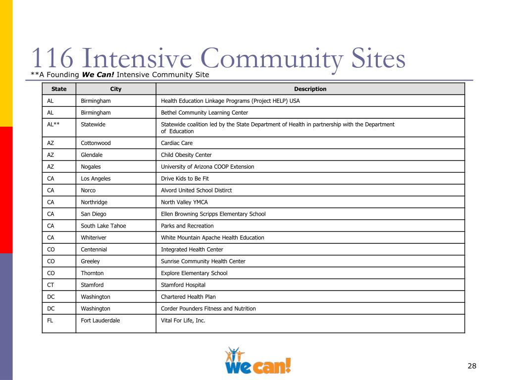 116 Intensive Community Sites