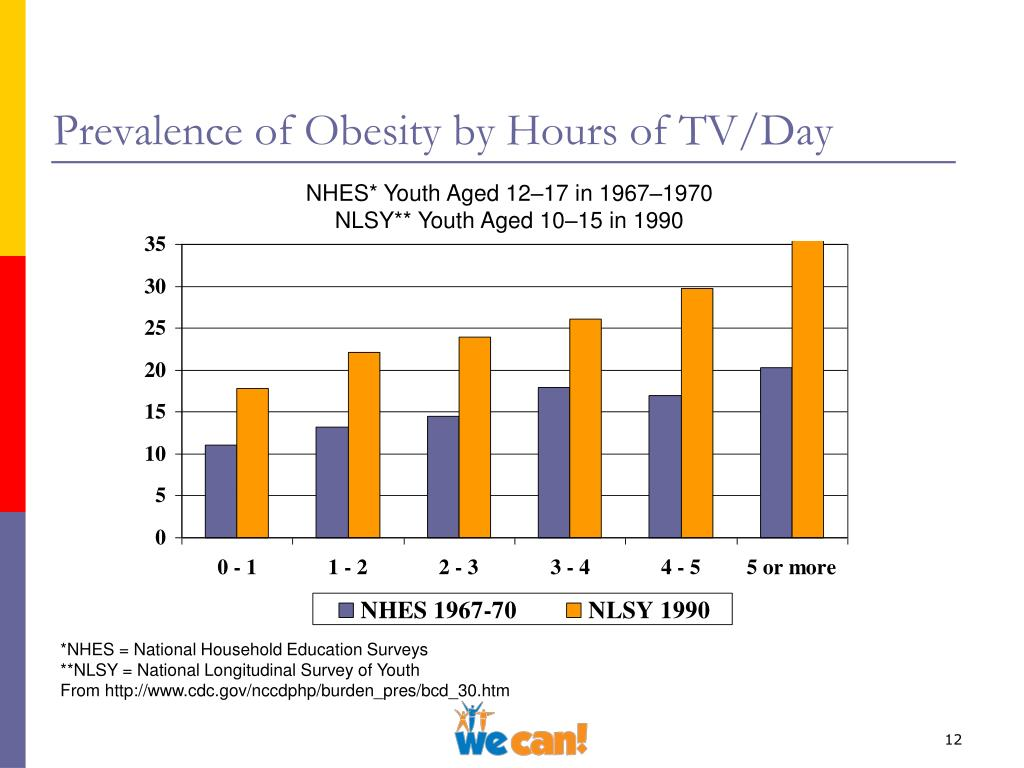 Prevalence of Obesity by Hours of TV/Day