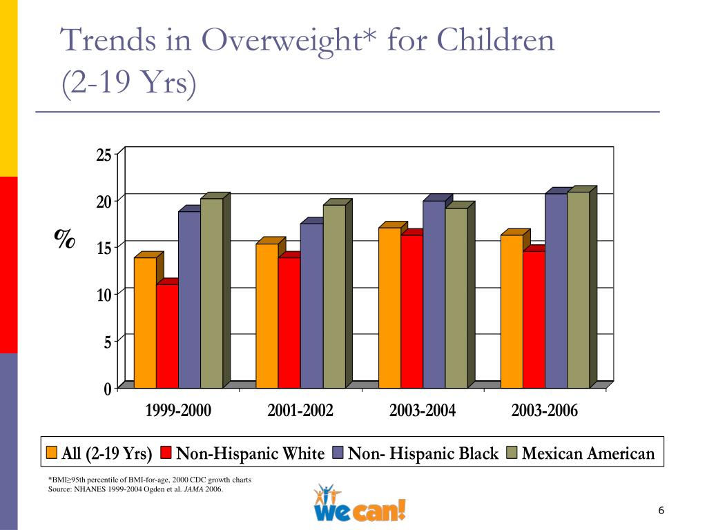 Trends in Overweight* for Children