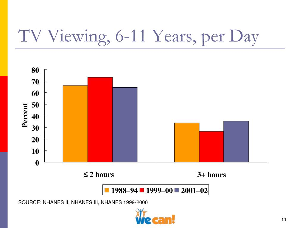 TV Viewing, 6-11 Years, per Day