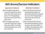 a2s access success indicators