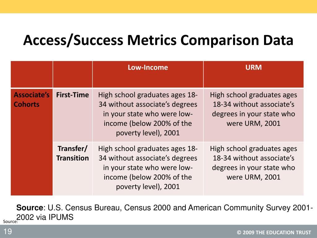 Access/Success Metrics Comparison Data
