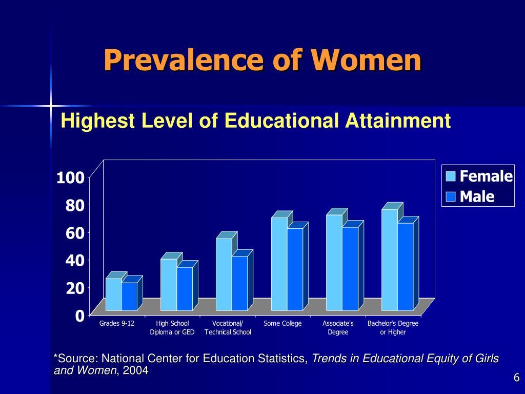 Prevalence of Women