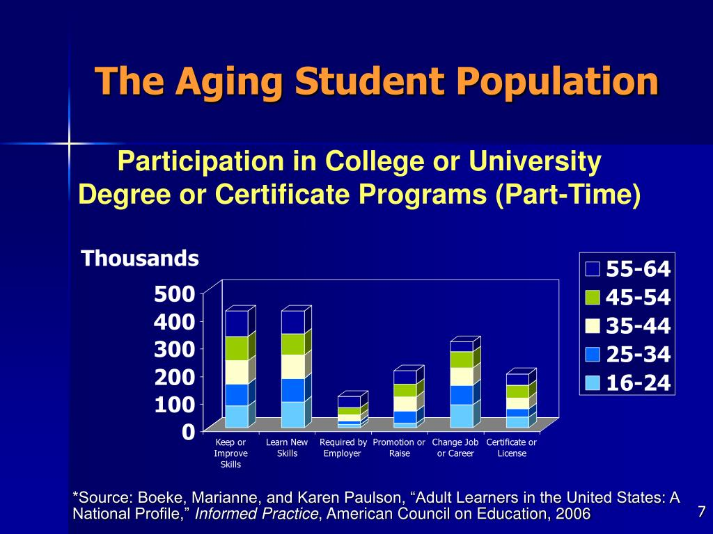 The Aging Student Population