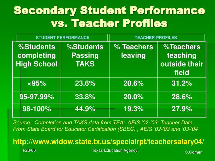 Secondary Student Performance vs. Teacher Profiles