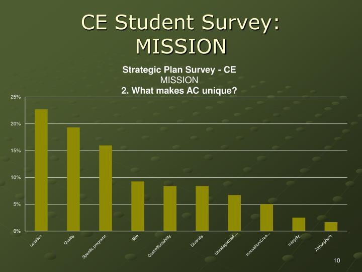 CE Student Survey:
