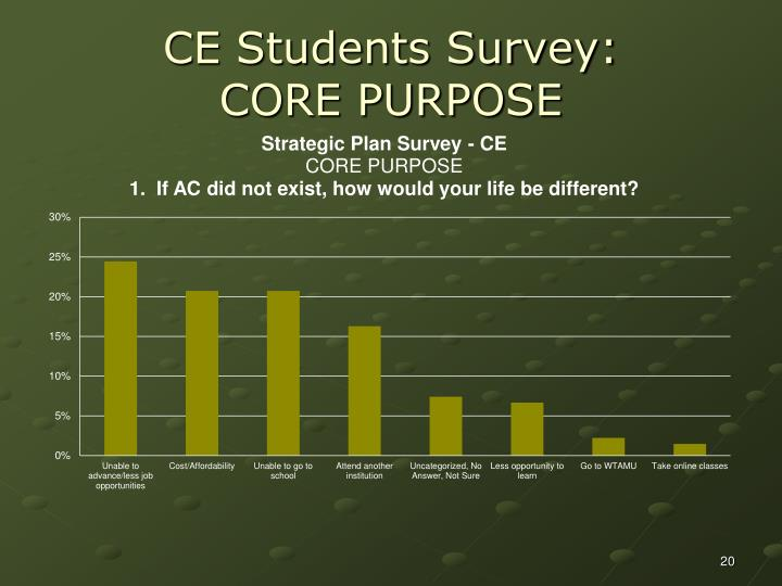 CE Students Survey:
