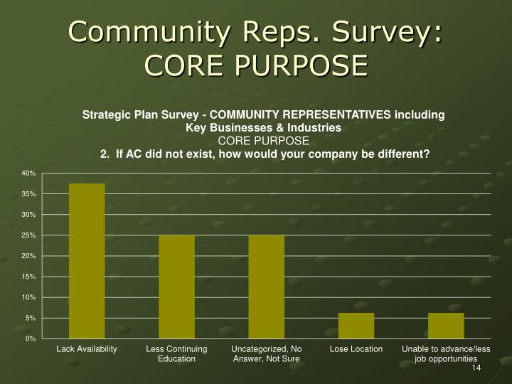 Community Reps. Survey: