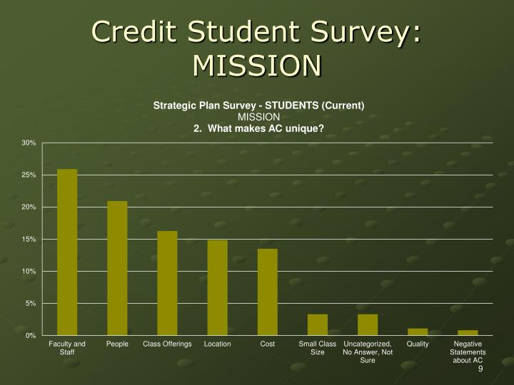 Credit Student Survey: