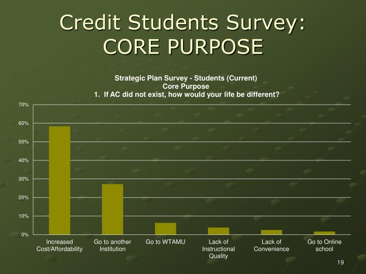 Credit Students Survey: