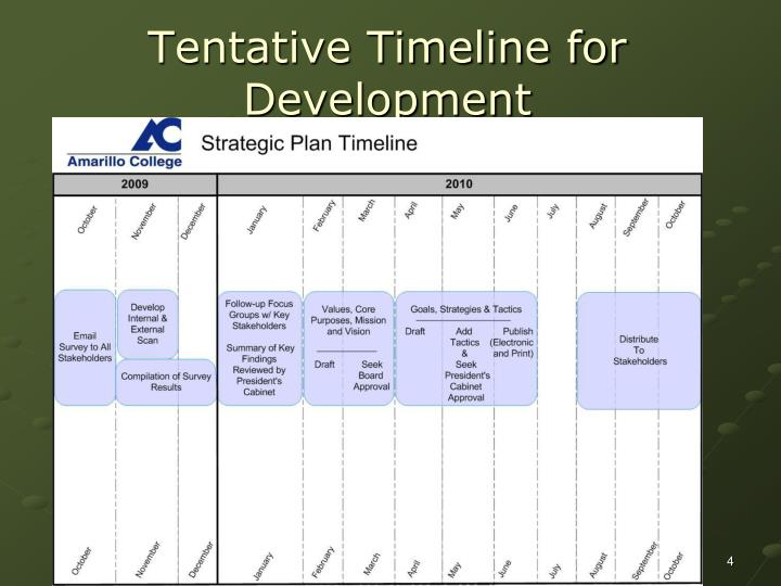 Tentative Timeline for Development