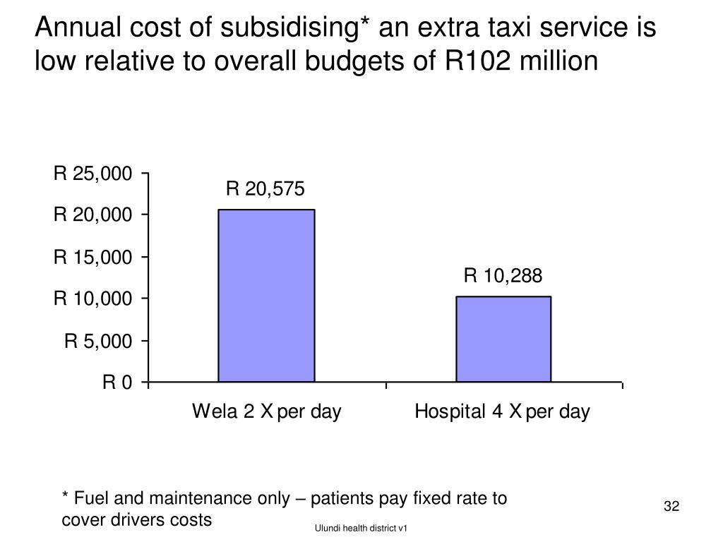 Annual cost of subsidising* an extra taxi service is low relative to overall budgets of R102 million