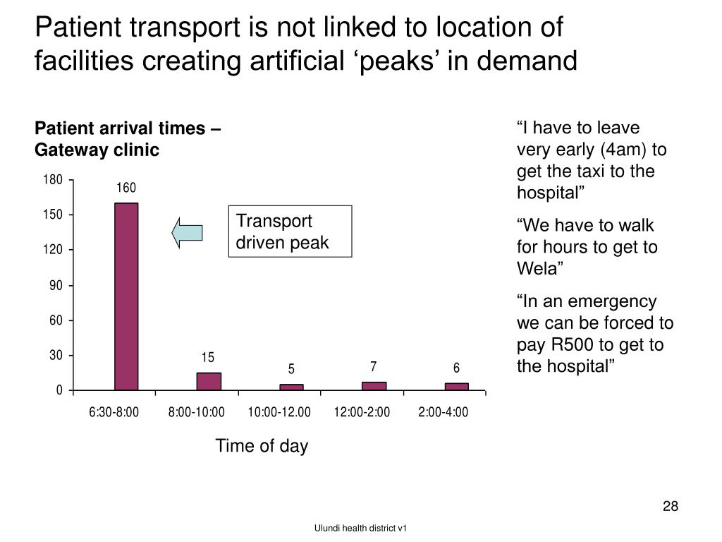 Patient transport is not linked to location of facilities creating artificial 'peaks' in demand