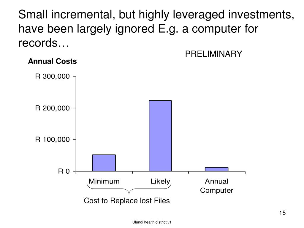 Small incremental, but highly leveraged investments, have been largely ignored E.g. a computer for records…