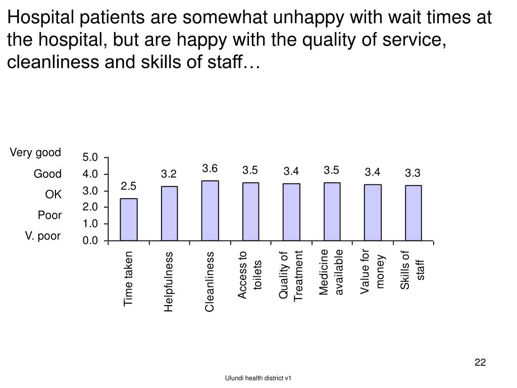 Hospital patients are somewhat unhappy with wait times at the hospital, but are happy with the quality of service, cleanliness and skills of staff…