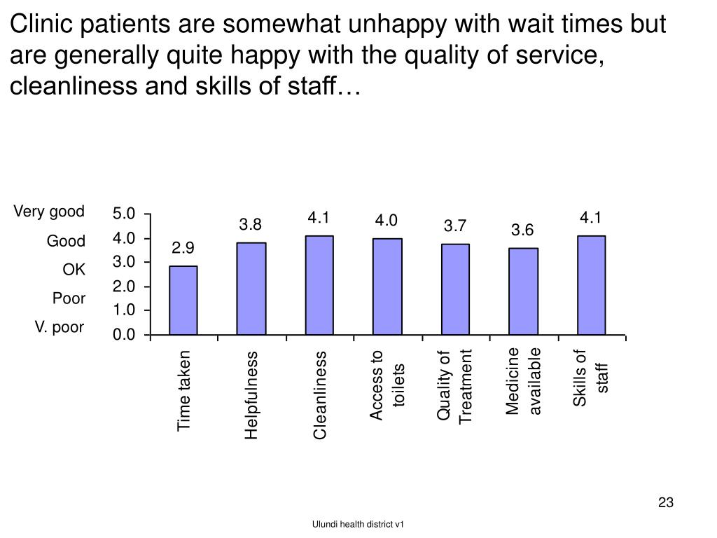 Clinic patients are somewhat unhappy with wait times but are generally quite happy with the quality of service, cleanliness and skills of staff…