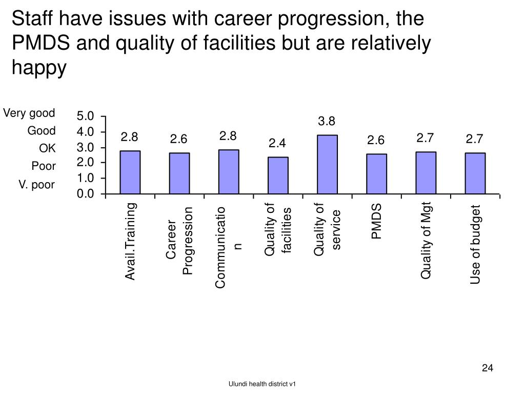 Staff have issues with career progression, the PMDS and quality of facilities but are relatively happy