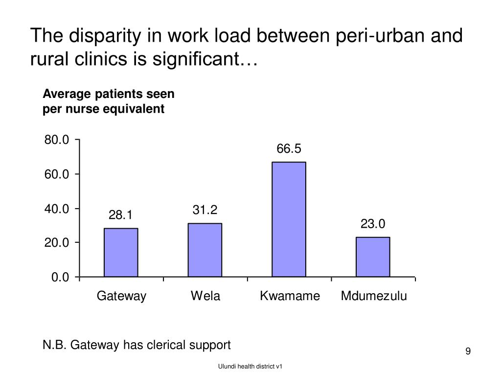 The disparity in work load between peri-urban and rural clinics is significant…