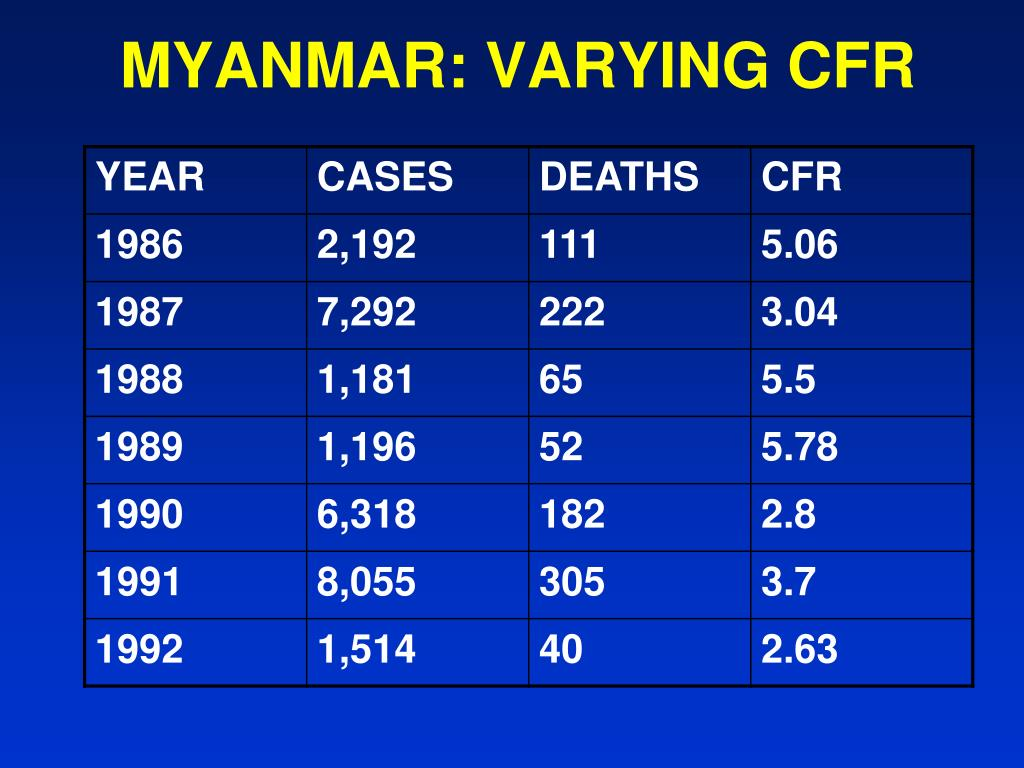 MYANMAR: VARYING CFR