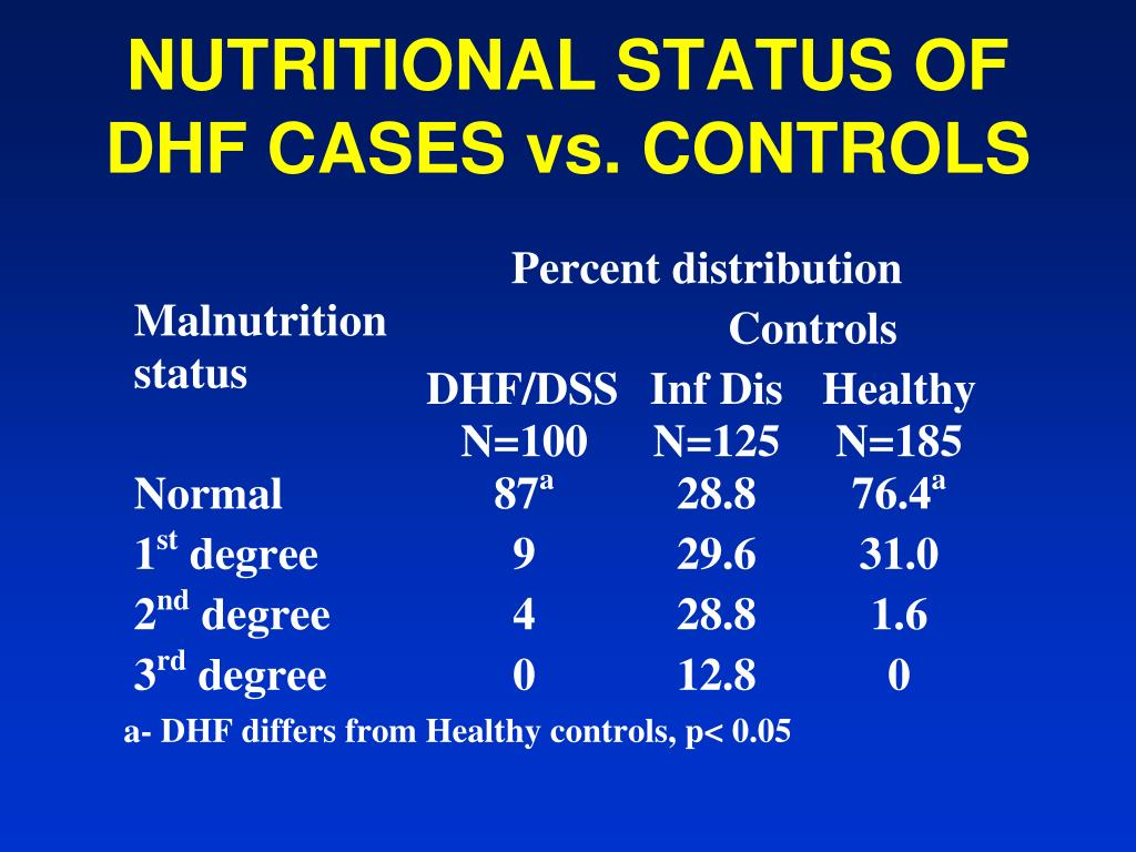 NUTRITIONAL STATUS OF DHF CASES vs. CONTROLS