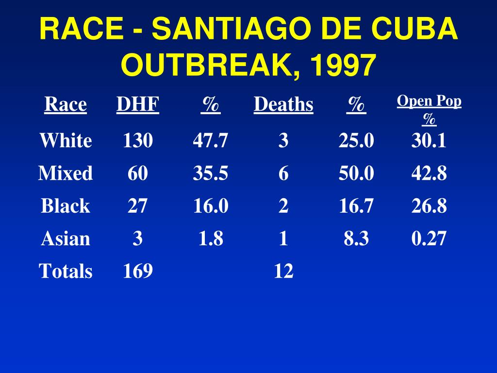 RACE - SANTIAGO DE CUBA OUTBREAK, 1997