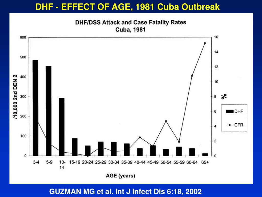 DHF - EFFECT OF AGE, 1981 Cuba Outbreak