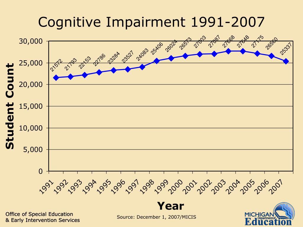 Cognitive Impairment 1991-2007