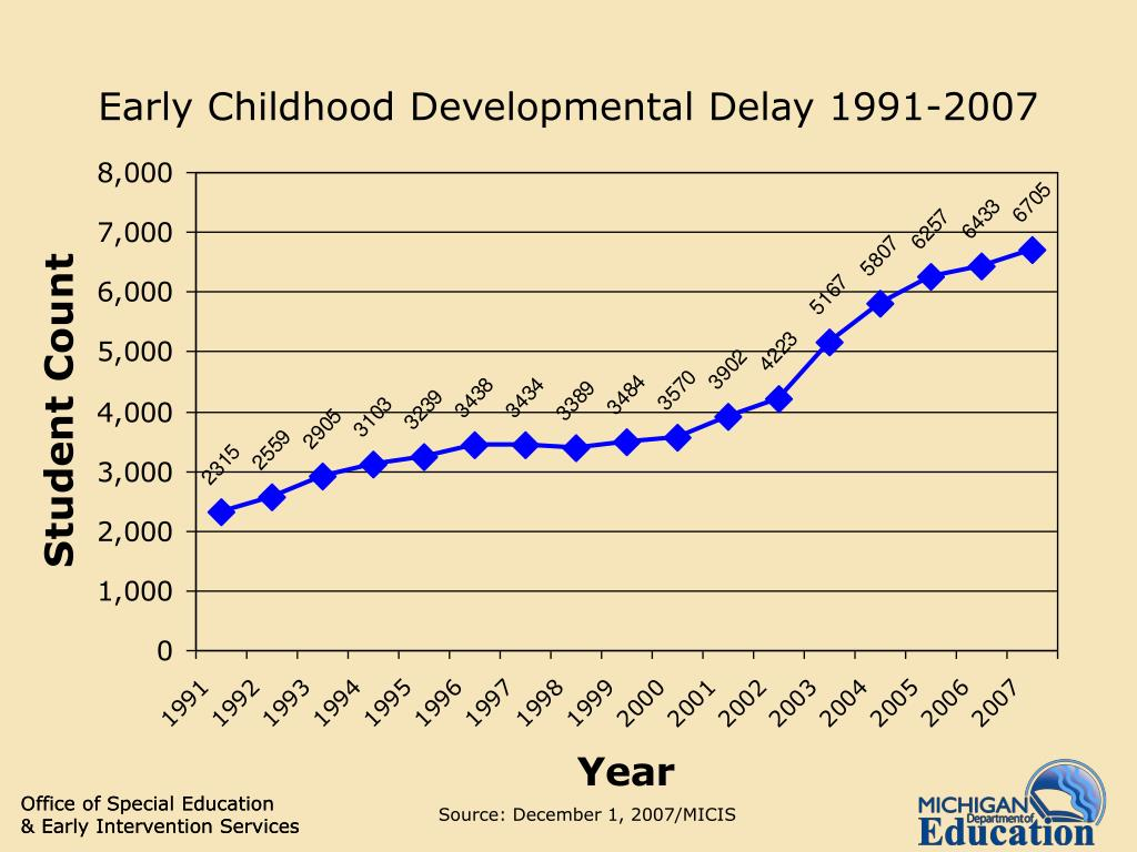 Early Childhood Developmental Delay 1991-2007