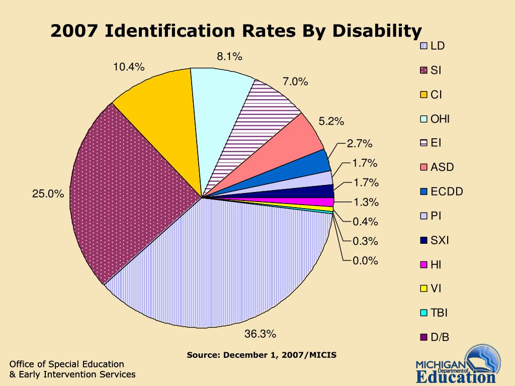 2007 Identification Rates By Disability