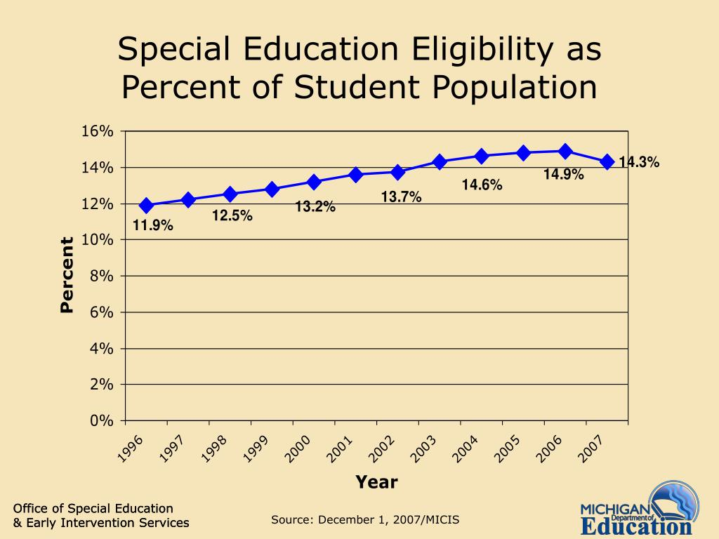 Special Education Eligibility as