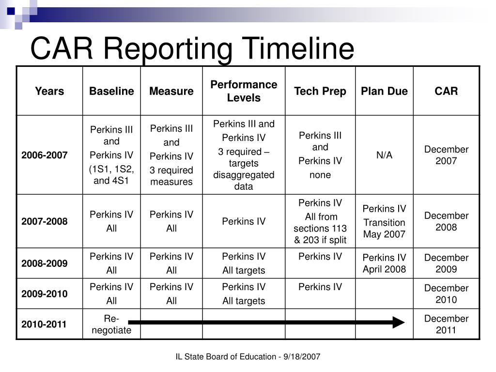 CAR Reporting Timeline
