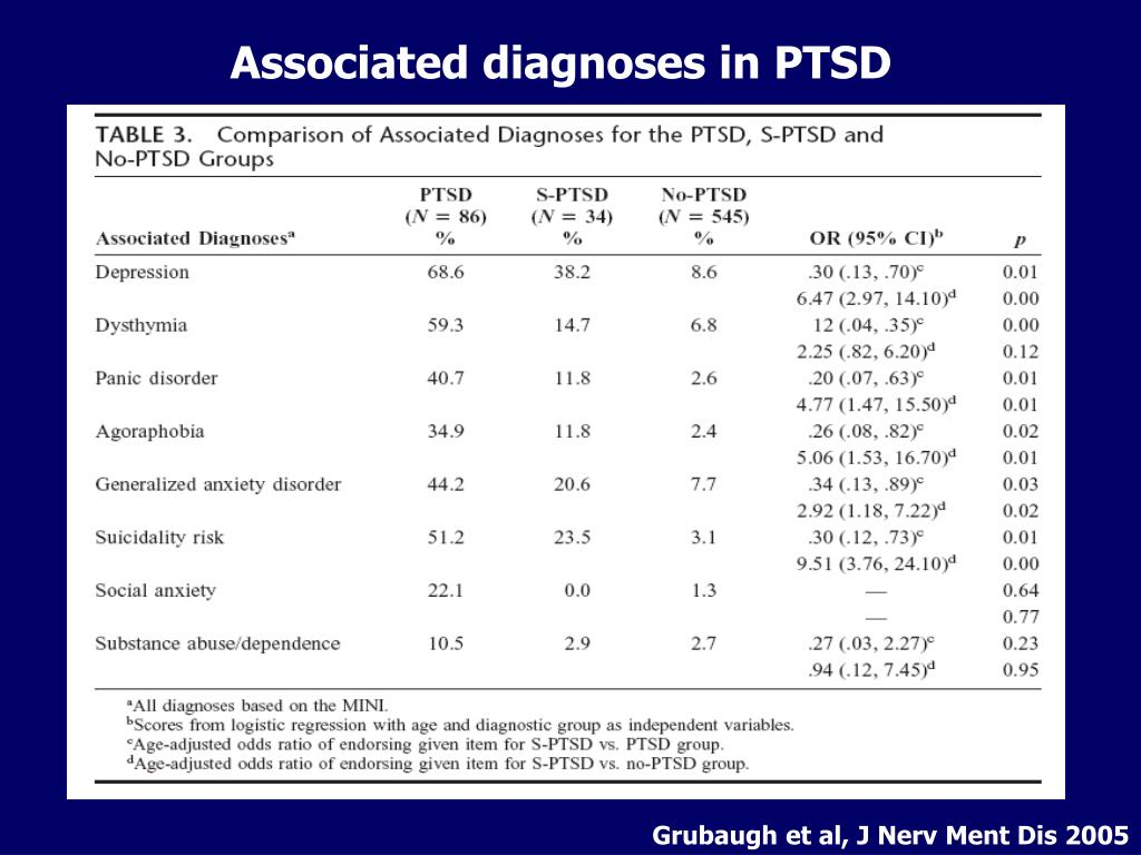 Associated diagnoses in PTSD
