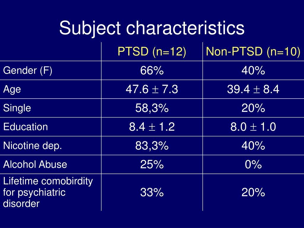 Subject characteristics