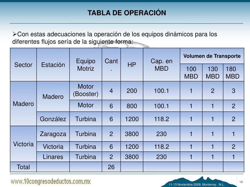 TABLA DE OPERACIÓN