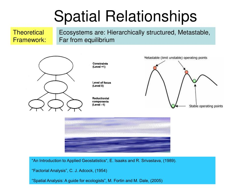 Spatial Relationships