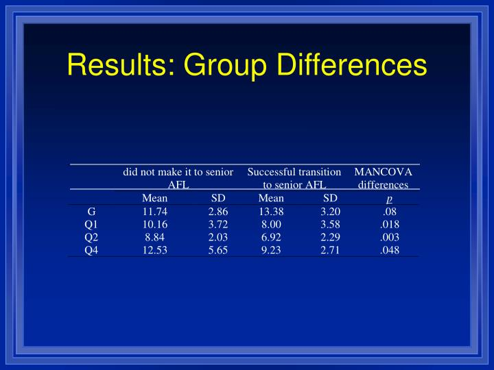 Results: Group Differences