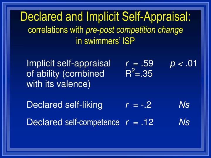 Declared and Implicit Self-Appraisal: