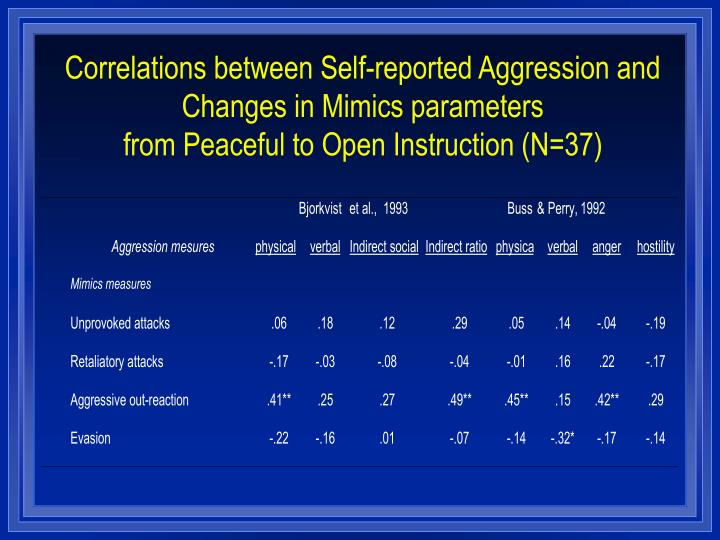 Correlations between Self-reported Aggression and Changes in Mimics parameters