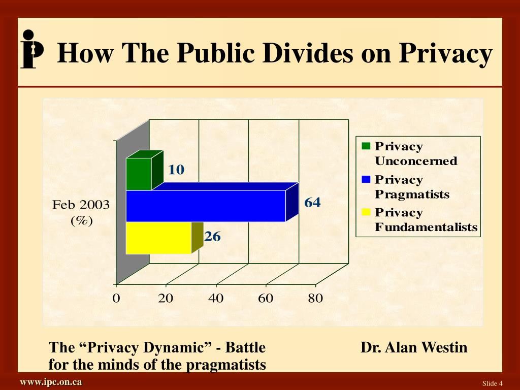 How The Public Divides on Privacy