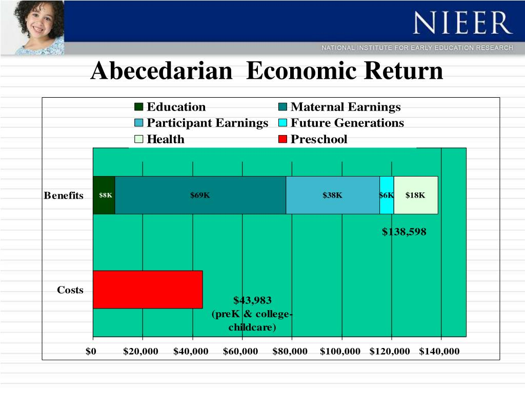 Abecedarian  Economic Return