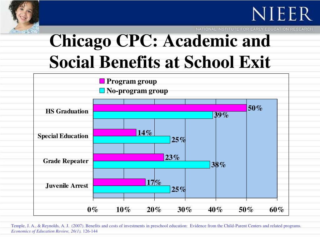 Chicago CPC: Academic and Social Benefits at School Exit
